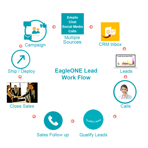 Eagle One offers comprehensive Customer Experience plans and services.